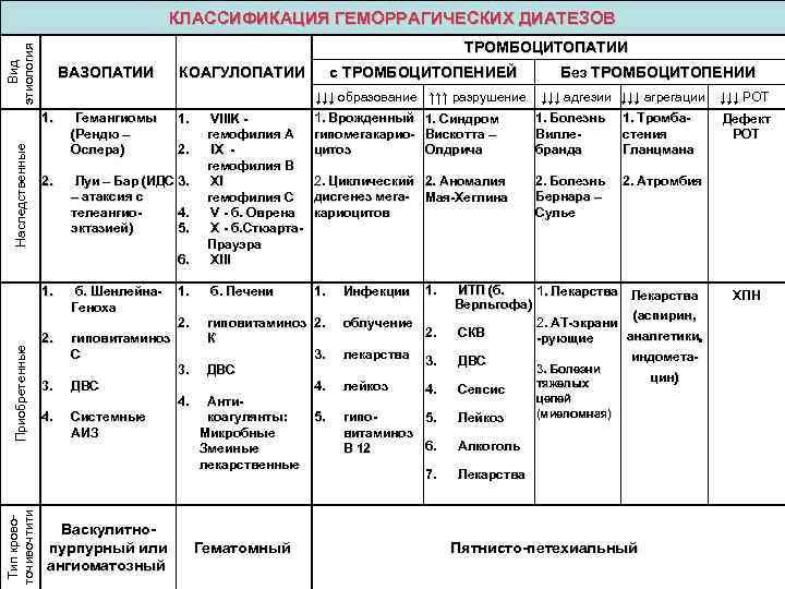 Автореферат и диссертация по медицине (14.00.09) на тему:клинико-патогенетические аспекты геморрагического васкулита у детей