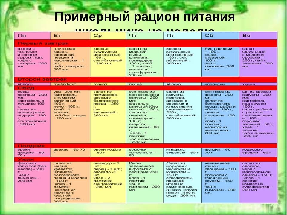 Меню питания для детей: режим питания для детей от двух до семи лет