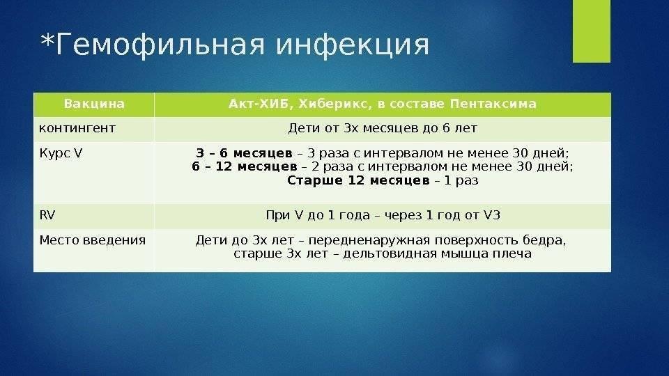 Список вакцинаций для детей от 3-х месяцев   вакцинация   профилактика и оздоровление   услуги