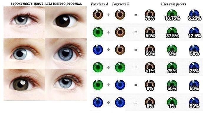 Почему глаза меняют цвет?