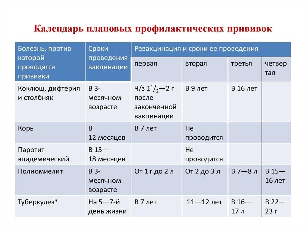 Ротавирусная инфекция. вакцины.