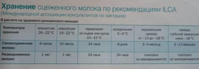 Правила хранения грудного молока при комнатной температуре. сколько времени можно хранить? нужно ли разогревать?