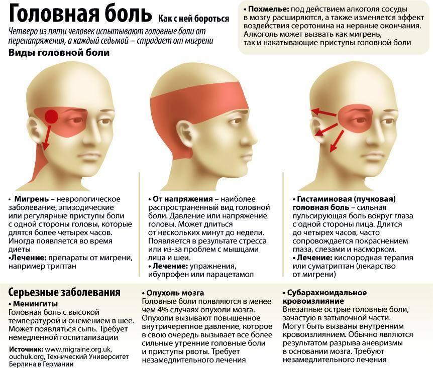 Основные причины головной боли у детей | компетентно о здоровье на ilive