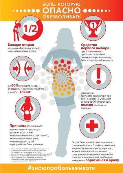 Голодные боли в желудке – не панацея! причины возникновения и способы лечения
