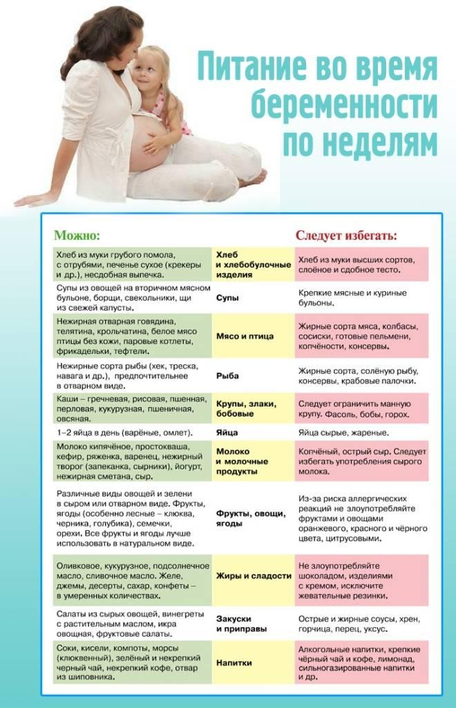 Пиелонефрит во время беременности