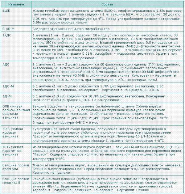Анатоксин дифтерийно-столбнячный очищенный адсорбированный жидкий – адс-анатоксин