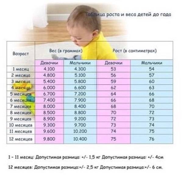 Нормы веса и роста детей до года: таблицы