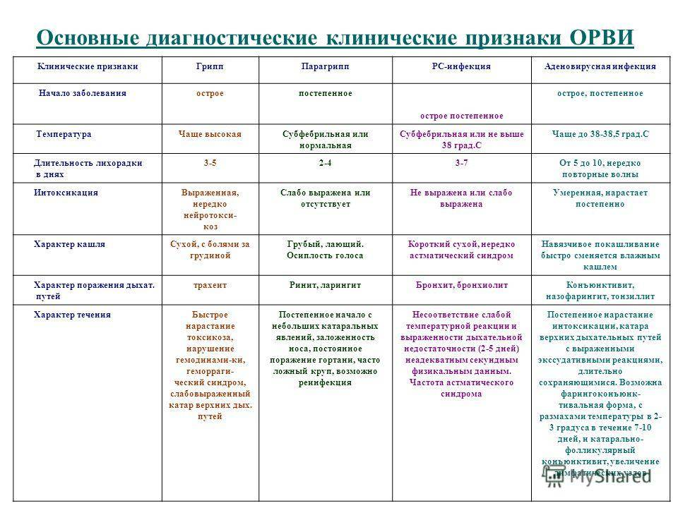 Аденовирусные инфекции - аденовирус   университетская клиника