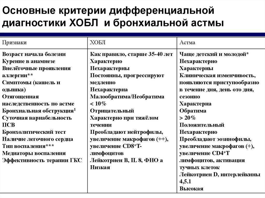 Детский аллерголог о 12 методах выявления и лечения детского аллергического бронхита