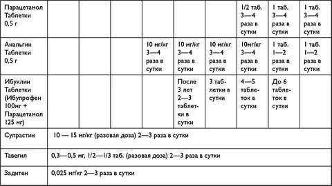 Анальгин: инструкция, состав, показания, действие, отзывы и цены