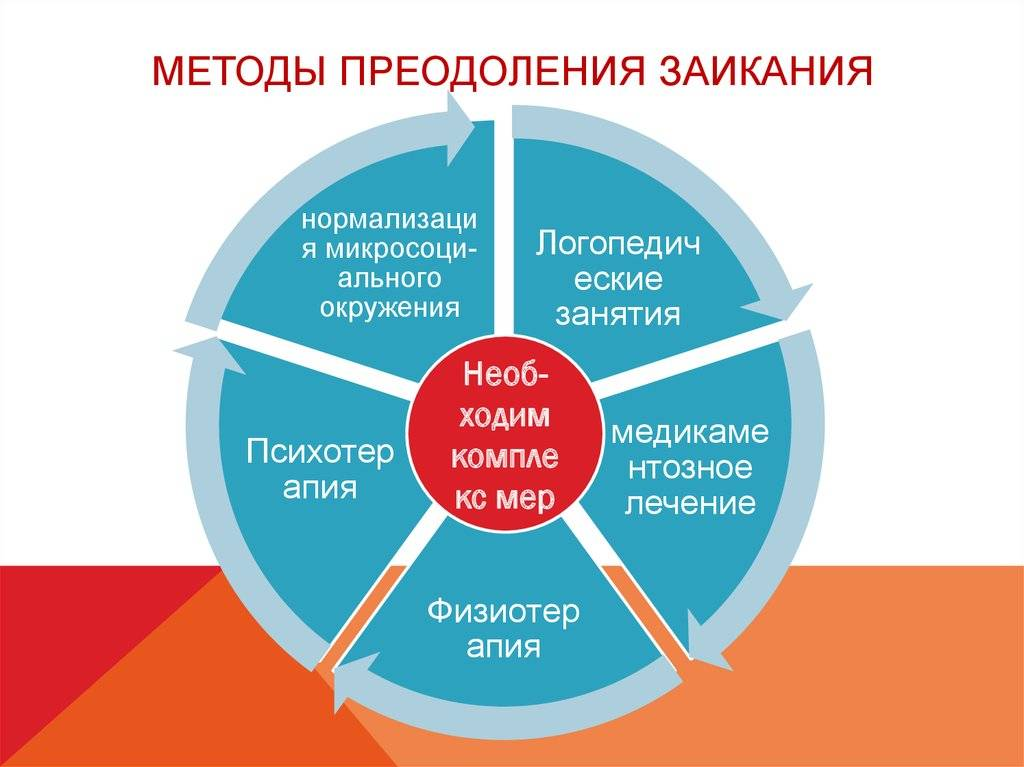 Без запинки. логопед - о причинах заикания и о том, как его лечить | здоровье: медицина | здоровье | аиф тюмень
