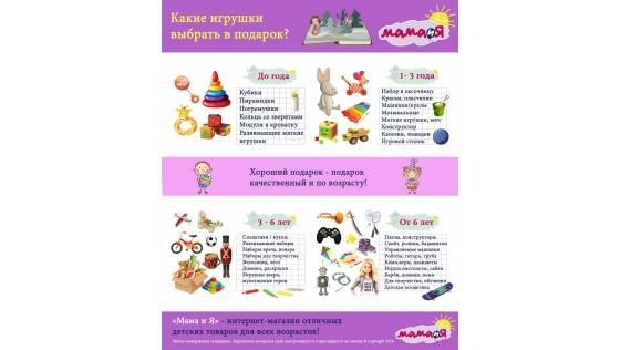 Игрушки для детей до года по месяцам — таблица