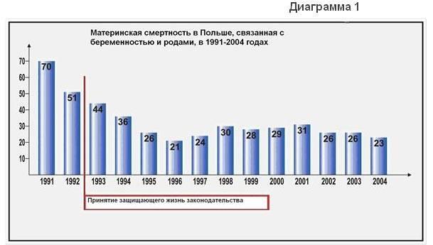 Почему женщины иногда умирают во время родов, какова статистика смертности в россии? смерть при родах: причины, статистика