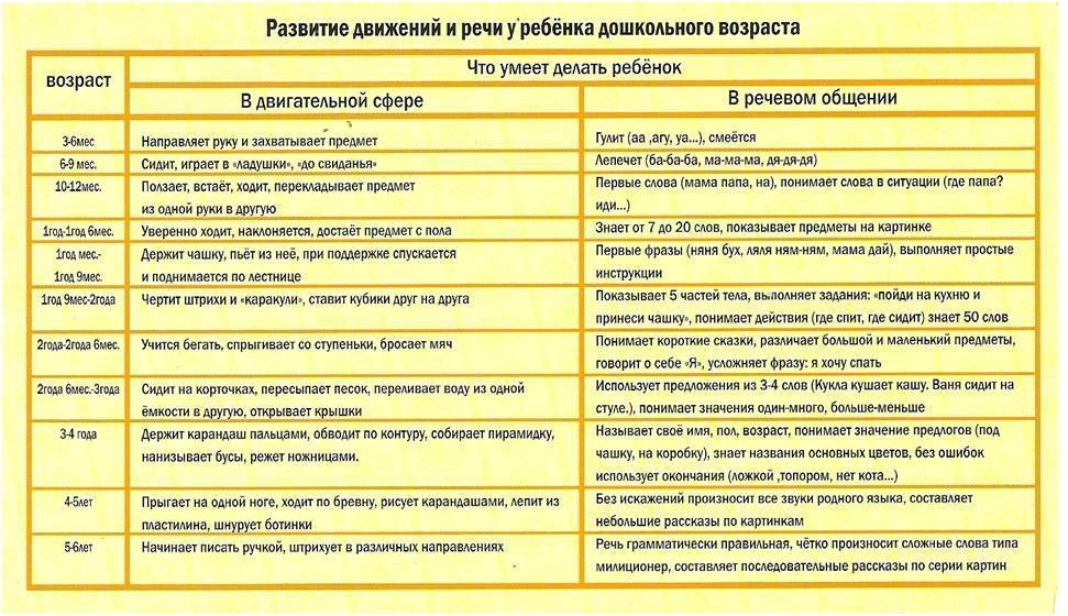 Таблица развития ребенка до года по месяцам: таблица воз