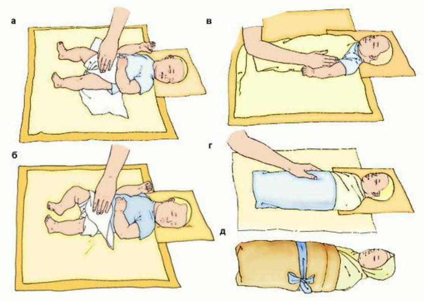 Пеленать новорожденного ребенка или нет