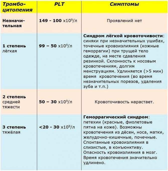 Пониженное количество тромбоцитов | memorial sloan kettering cancer center