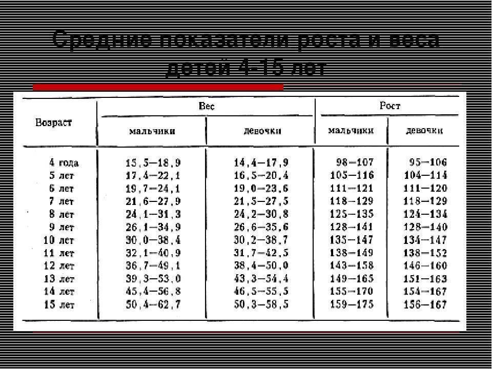 Возрастная таблица роста и веса мальчиков