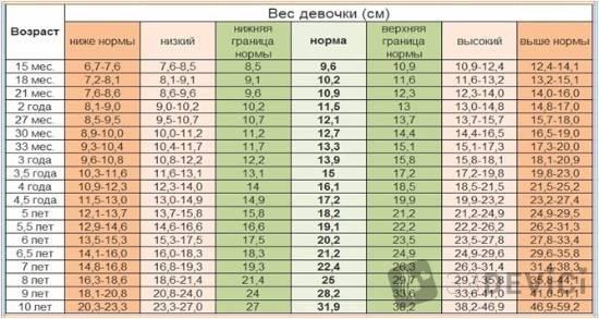 Нормы роста и веса у детей по данным воз (таблицы и данные)