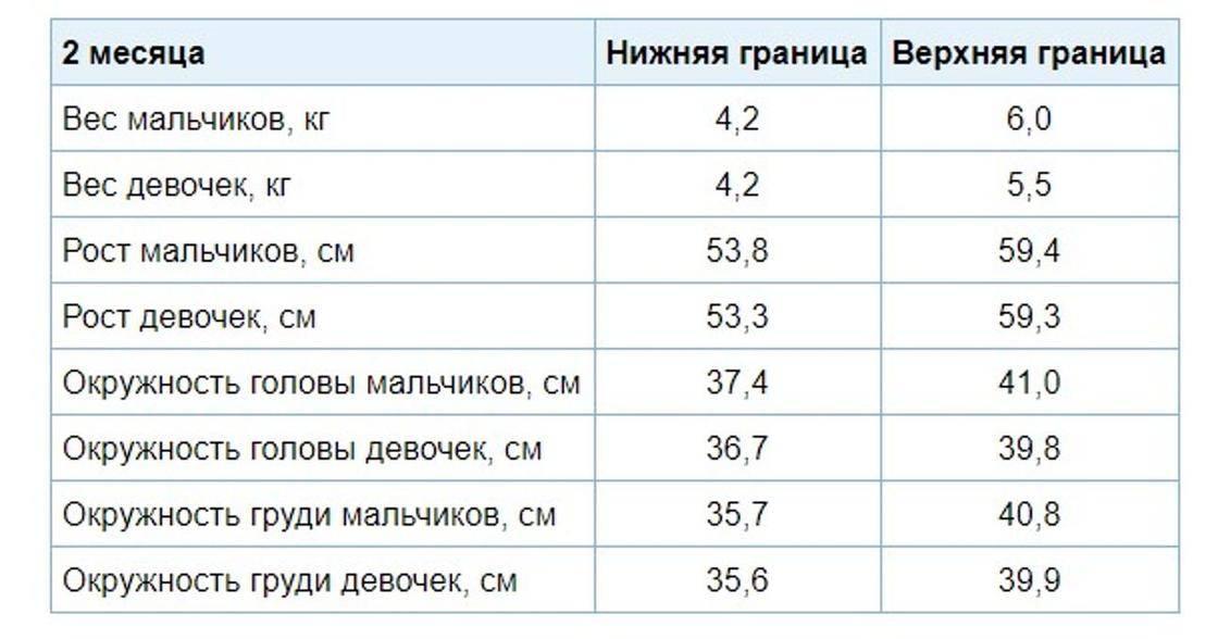 Сколько должен весить ребенок в 6 месяцев: таблица для мальчика и девочки