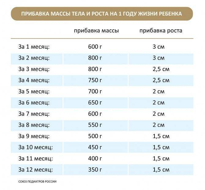 Нормы роста и веса новорожденных детей по таблице