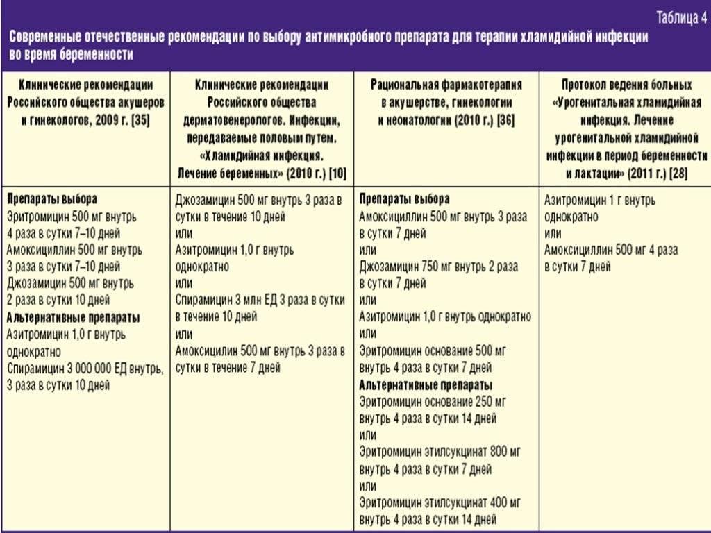 Цитомегаловирусная инфекция у женщин: как защититься?