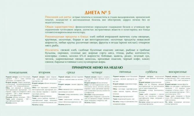 Диета 5 стол: что можно, что нельзя (таблица), меню на неделю