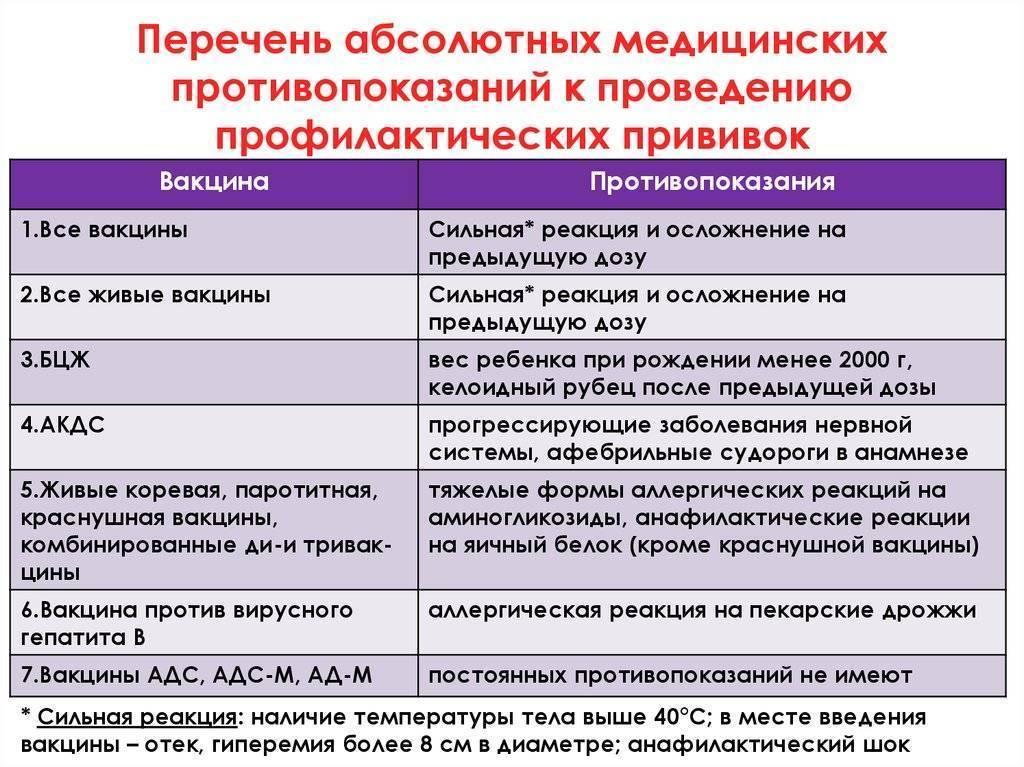 Вакцинация: противопоказания - сибирский медицинский портал
