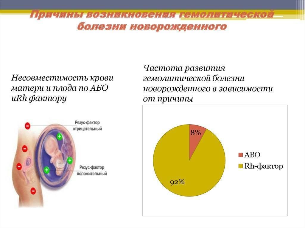 Гемолитическая болезнь плода