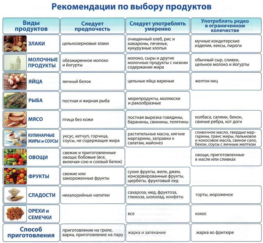 Диета при эрозии желудка | меню и рецепты диеты при эрозии желудка | компетентно о здоровье на ilive