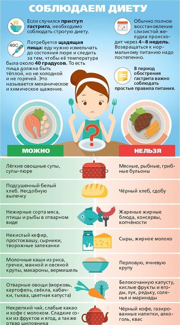 Симптомы и лечение хронического гастрита