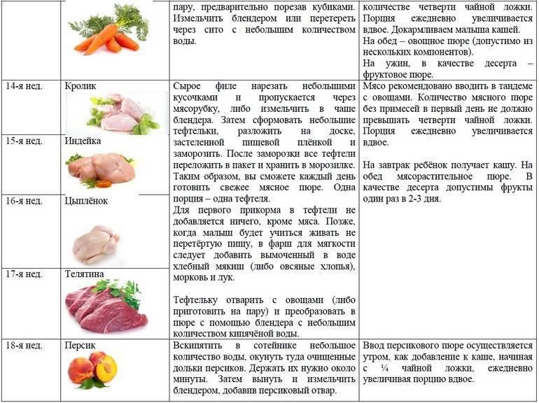 Болгарский перец при грудном вскармливании: его польза и вред