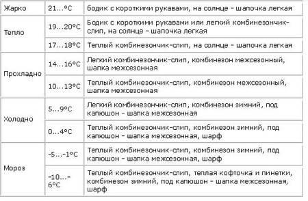 Сколько гулять с ребенком до года зимой: температура, продолжительность прогулки