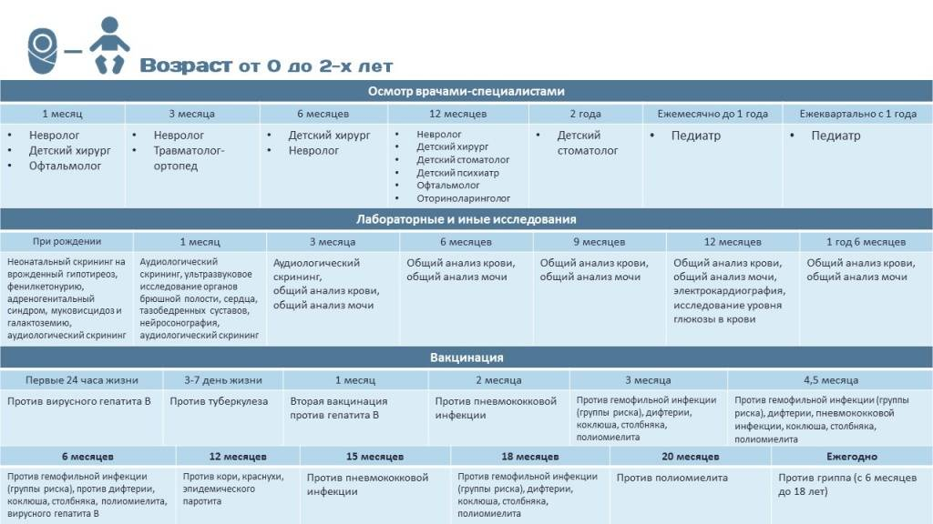 Плановый медицинский осмотр ребенка до года, график посещения врачей-специалистов, исследования и анализы