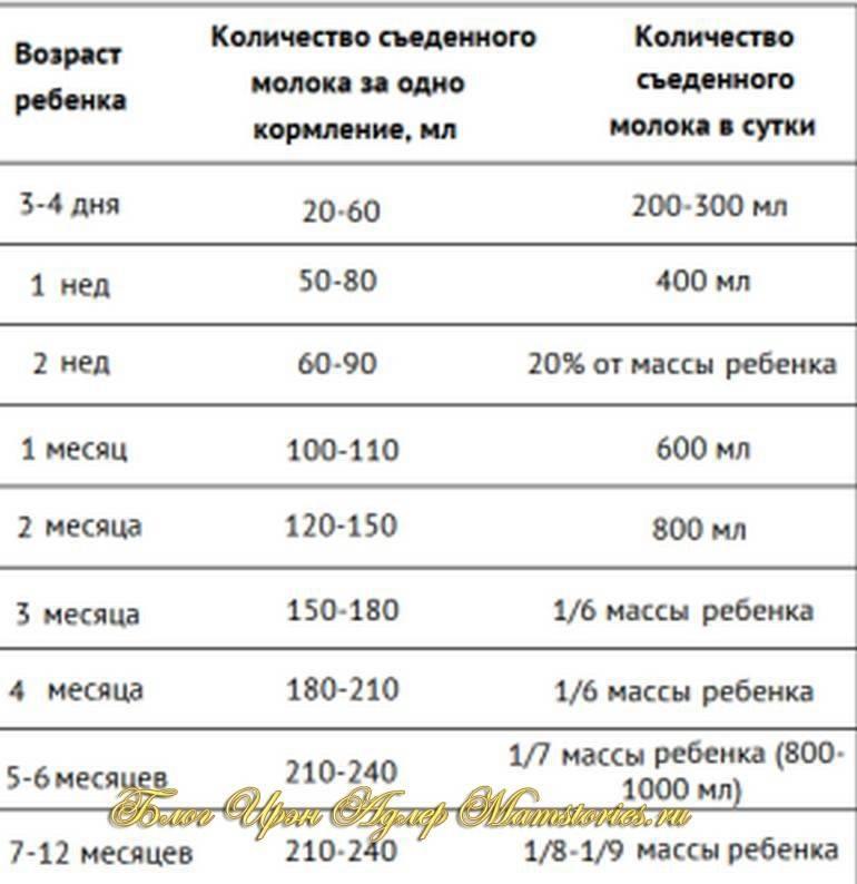 Вопрос: как рассчитать необходимое количество смеси и частоту кормлений при искусственном вскармливании?