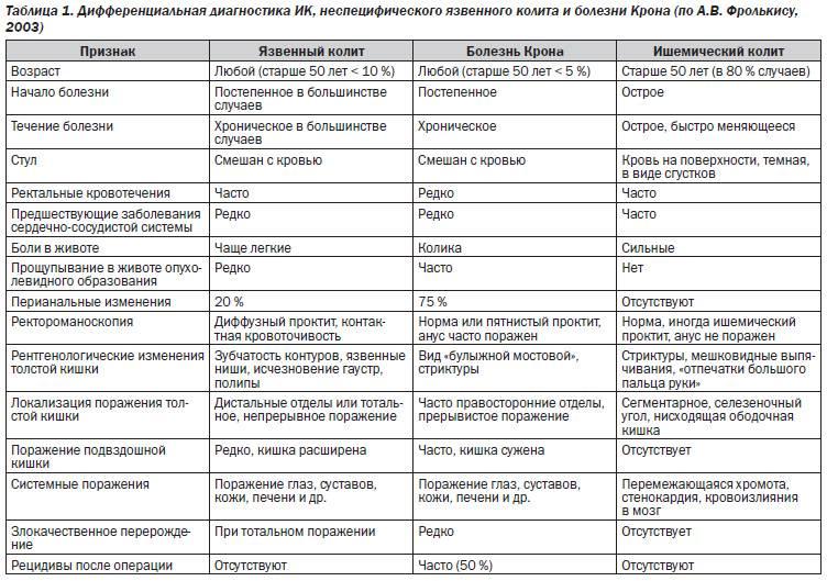 Неспецифический язвенный колит: симптомы и лечение няк в одессе | медицинский дом odrex