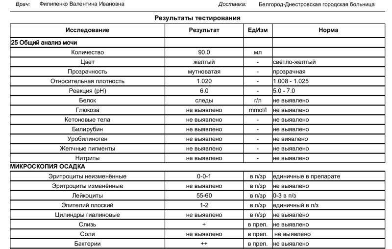 Расшифровка анализа мочи. автоматическая расшифровка анализа мочи, норма анализа мочи, таблица расшифровки