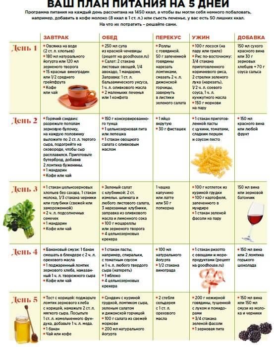 Лечебная диета стол №5 по певзнеру: что можно есть, а что нельзя – таблица и перечень разрешенных и запрещенных продуктов, примерное меню на неделю и на каждый день с рецептами вкусных блюд. при каких болезнях назначают диету стол №5?
