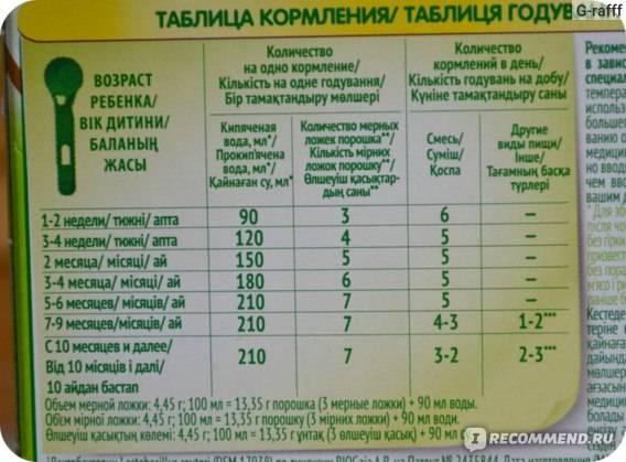 Расчет количества смеси для ребенка калькулятор. сколько смеси кушает новорождённый