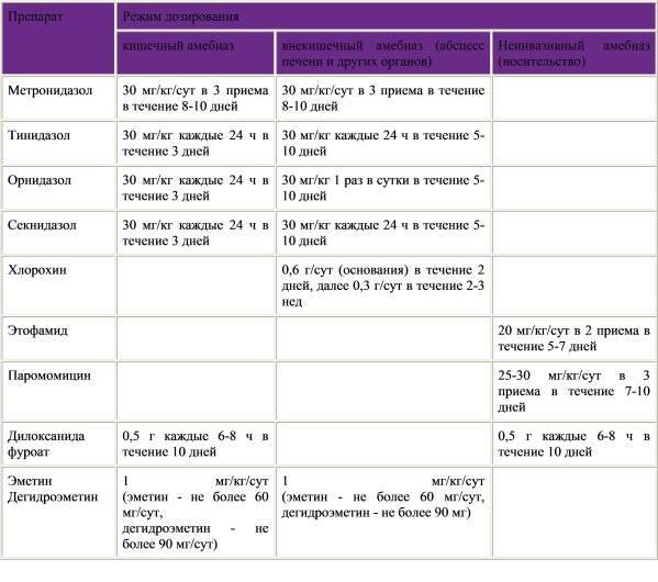 Симптомы лямблиоза   компетентно о здоровье на ilive