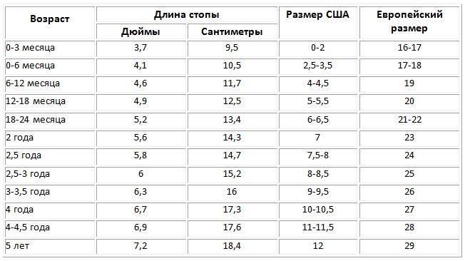 Детский размер обуви по возрасту: таблица в статье