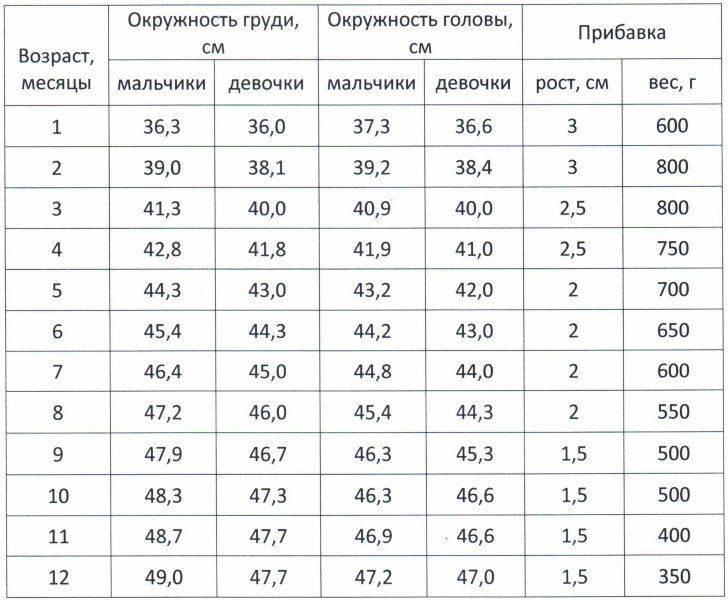 Таблицы для оценки роста новорождённых и грудных детей   педиатрия и неонатология