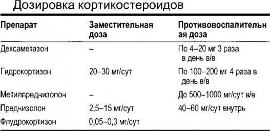 Дексаметазон раствор 4мг/мл — инструкция по применению | справочник лекарственных препаратов medum.ru