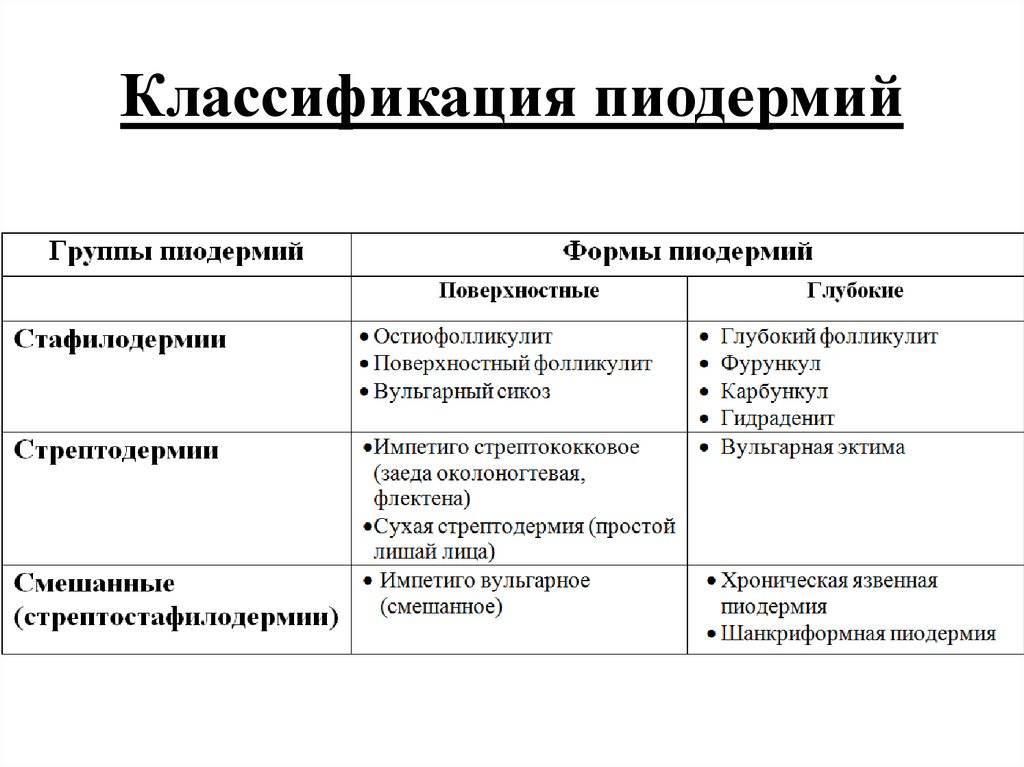 Бактериологический посев на золотистый стафилококк (staphylococcus aureus) с идентификацией микроорганизмов методом времяпролетной масс-спектрометрии (maldi-tof) и определением чувствительности к антибиотикам