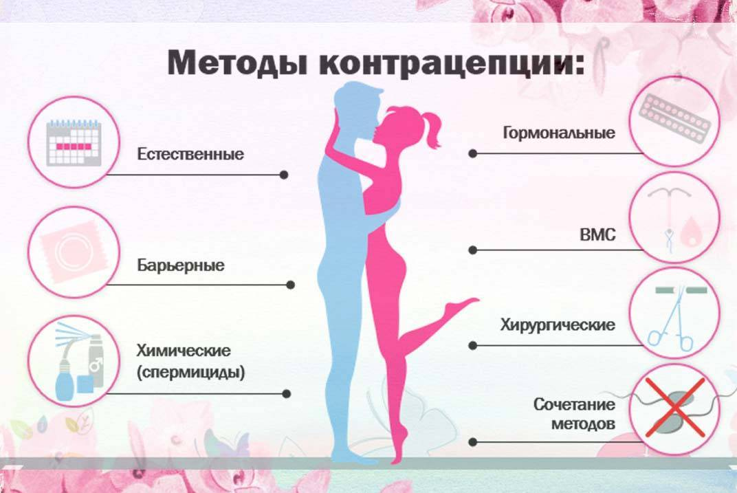 Какой метод барьерной контрацепции самый эффективный?
