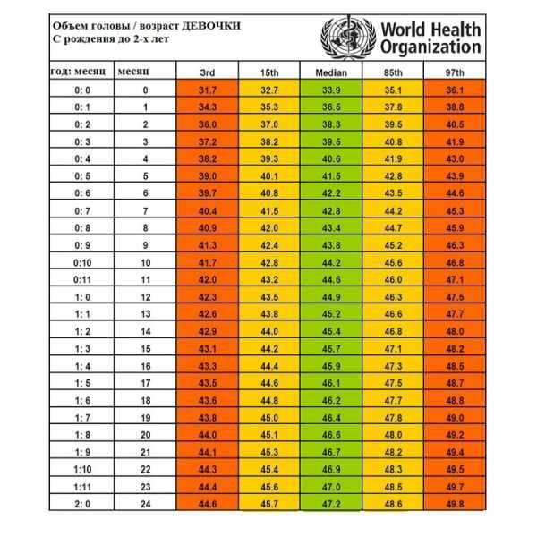 Нормы роста и веса ребенка до года