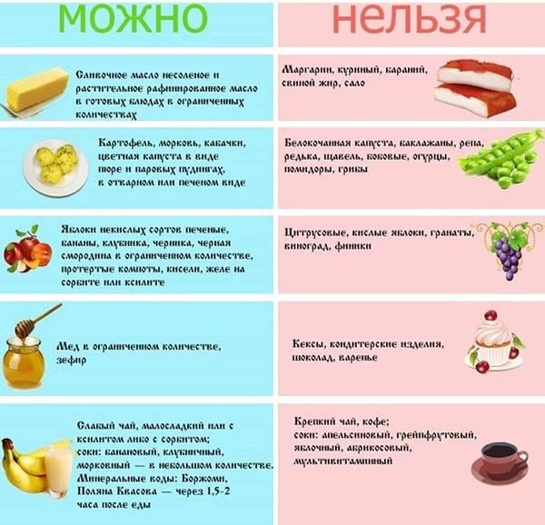 Гастрит: симптомы и лечение - диета при гастрите