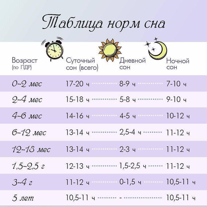 Нормы сна детей до года по месяцам: таблица сна и бодрствования новорожденного ребенка