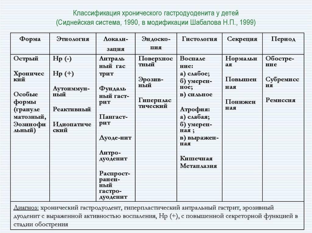Хронический гастрит и гастродуоденит / заболевания / клиника эксперт