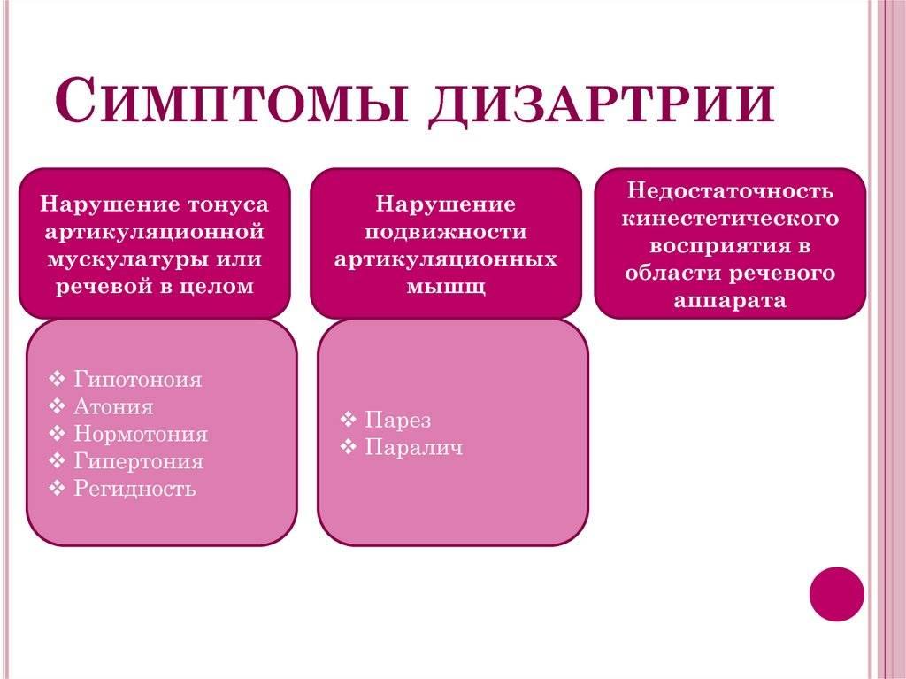 Дизартрия: причины, виды, симптомы, диагностика и лечение в москве