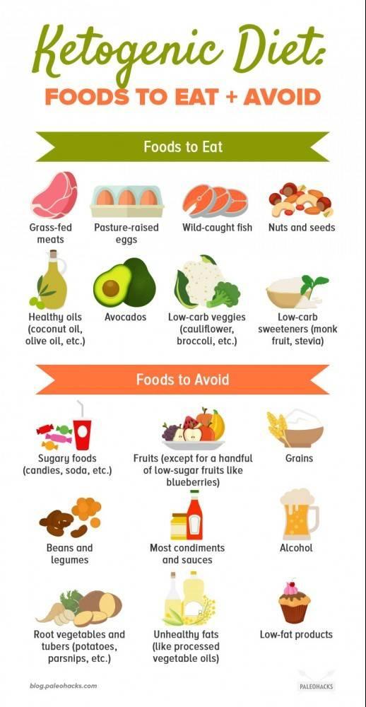 Диета дюкана и меню для эффективного похудения
